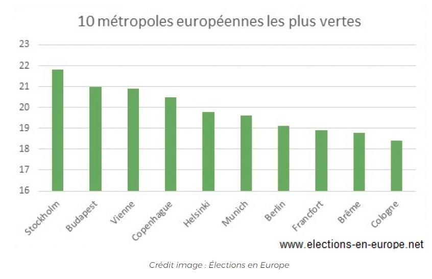 top 10 des villes les plus vertes d'europe